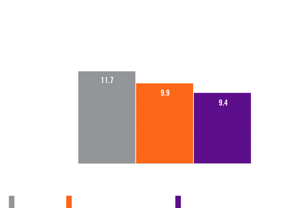 reduced-body-fat-gain-chart